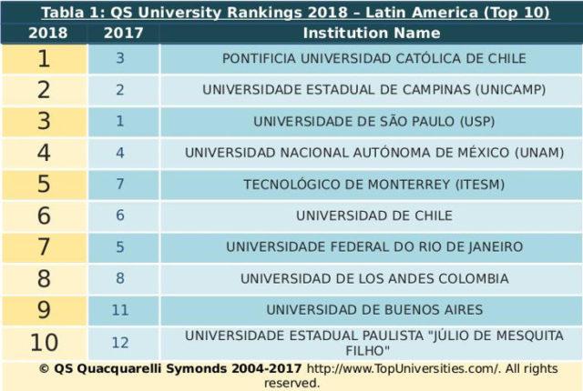 QS Quacquarelli Symonds 2004-2017