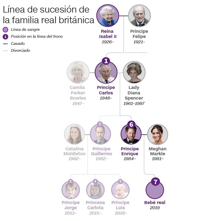 Línea sucesión corona británica príncipe harry meghan