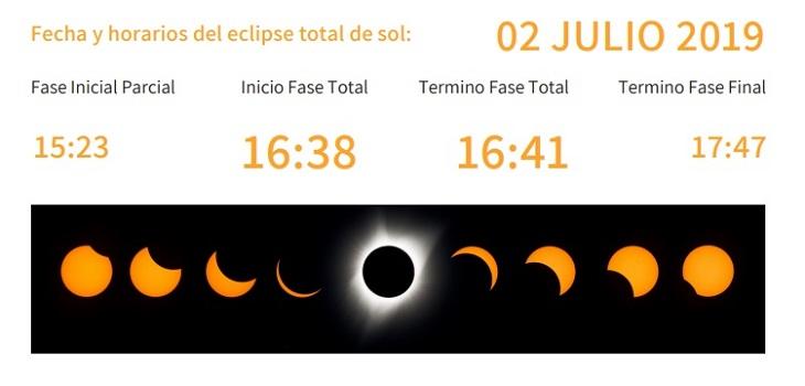 horarios de eclipse solar
