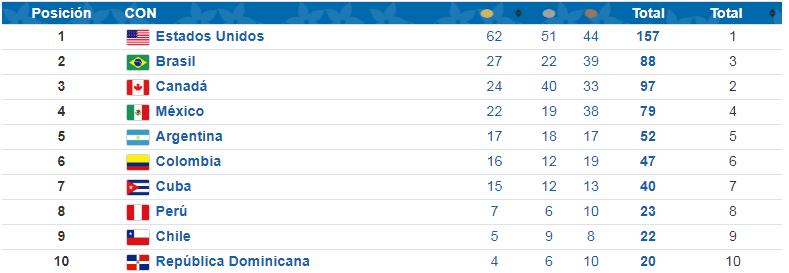 ¿Cómo va el Team Chile en el medallero de los Juegos Panamericanos de Lima 2019?