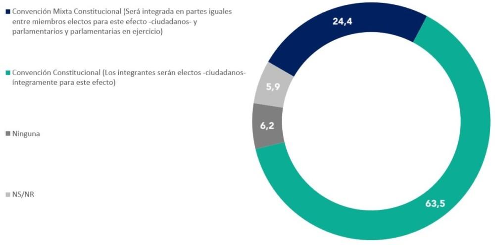 Encuesta: 81,1% votará por nueva Constitución en 2020 y 63,5% no quiere que políticos redacten texto