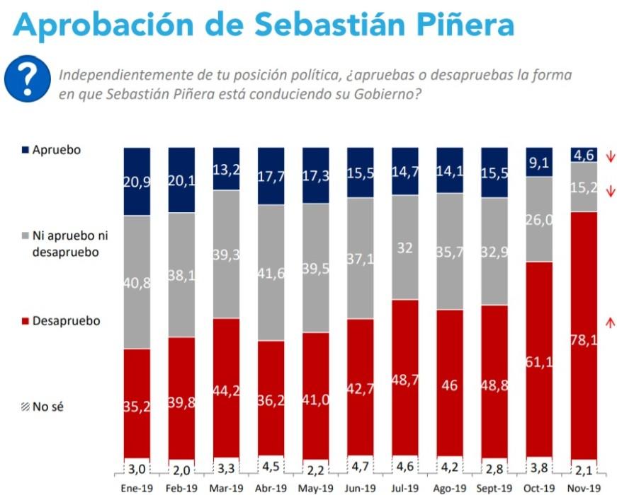 Aprobación de Piñera marca un nuevo mínimo histórico — Cadem