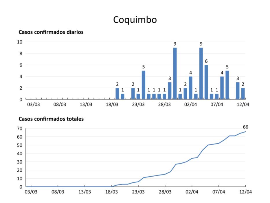 así han evolucionado los contagios por coronavirus en cada región de Chile