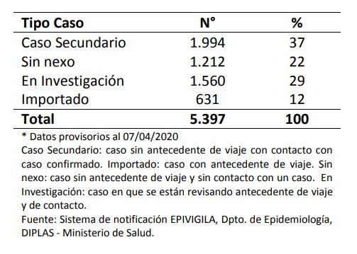 Casos confirmados al 7 de abril según factor de exposición | Minsal