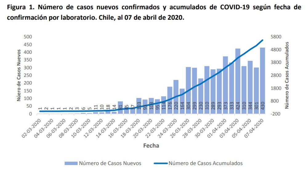 Número de casos nuevos confirmados y acumulados al 7 de abril | Minsal