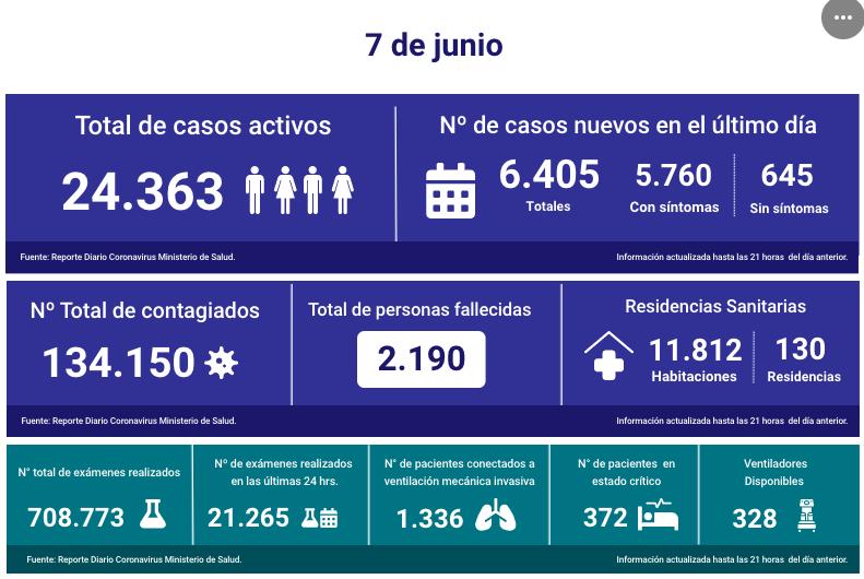 Gobierno reajustó a 2.190 los muertos a causa de COVID-19 en Chile: se sumaron 553 víctimas