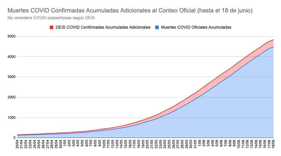 Cifras oficiales vs información del DEIS | Análisis de Jorge Pérez