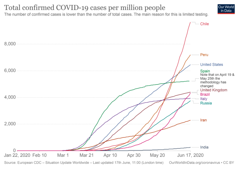 total-confirmed-cases-of-covid-19-per-million-people-1088x768