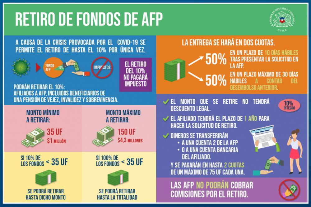 Tras la aprobación del proyecto de retiro del 10% de las AFP