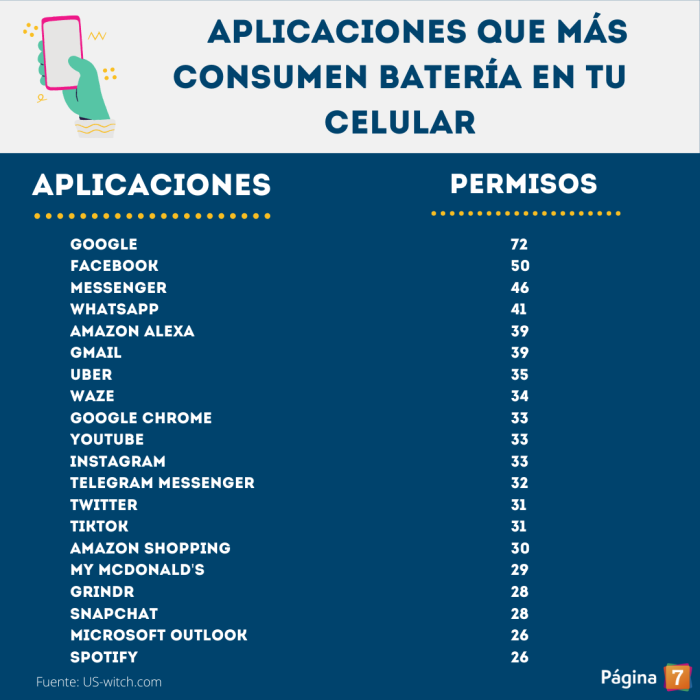 apps que más gastan batería