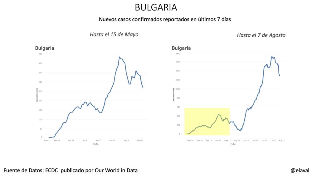 Bulgaria pandemia