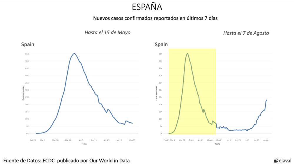 España pandemia
