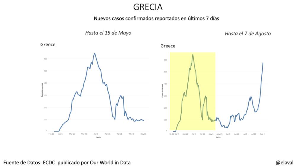 Grecia pandemia