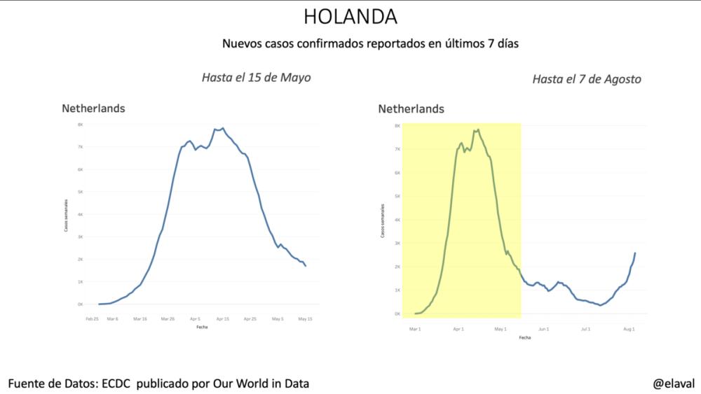 Holanda pandemia