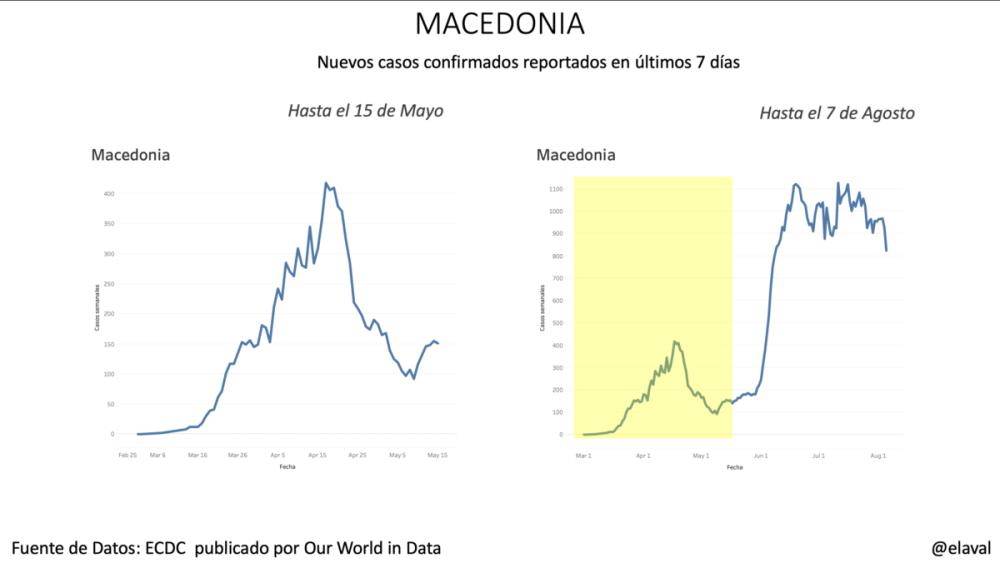 Macedonia pandemia