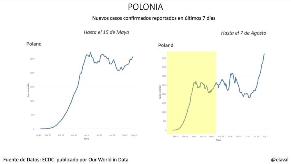 Polonia pandemia