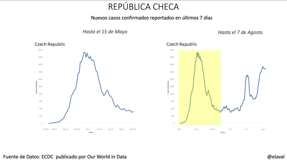 República Checa pandemia