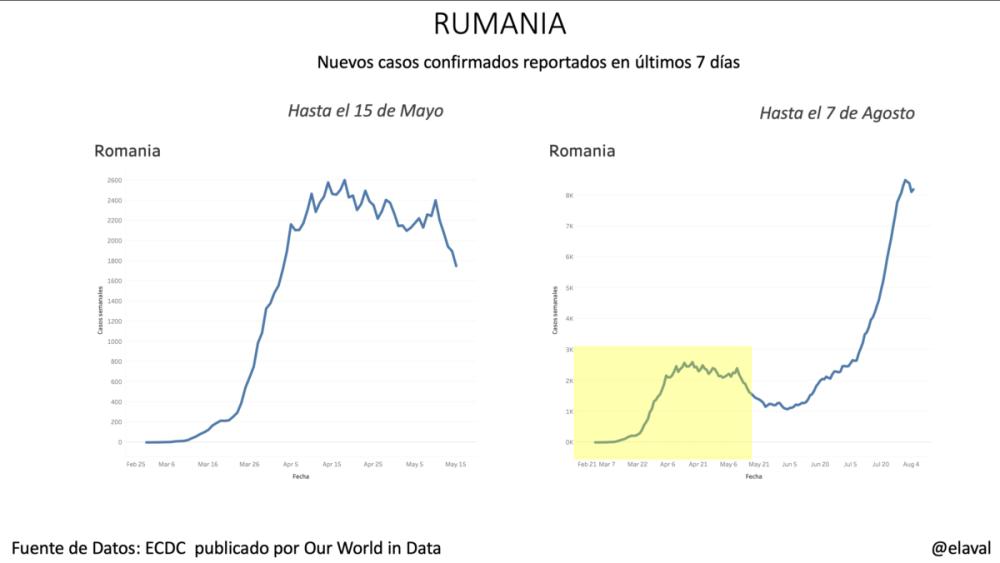 Rumania pandemia