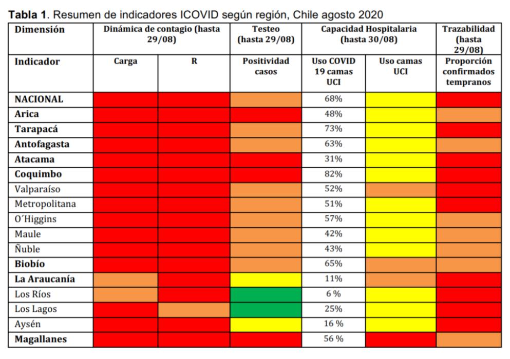 Cifras en rojo: científicos alertan alta transmisión del virus en Chile, sólo Atacama baja contagios