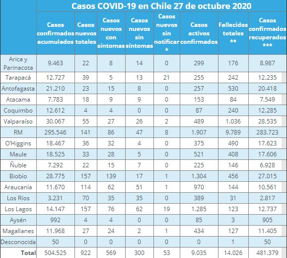 nuevos casos de COVID-19