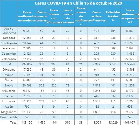 nuevos casos de COVID-19 en regiones