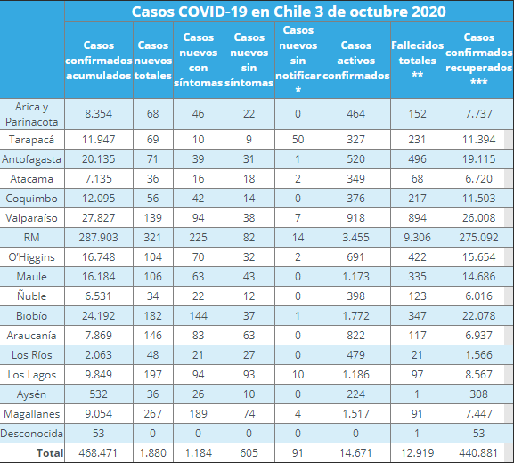 nuevos casos de coronavirus por región