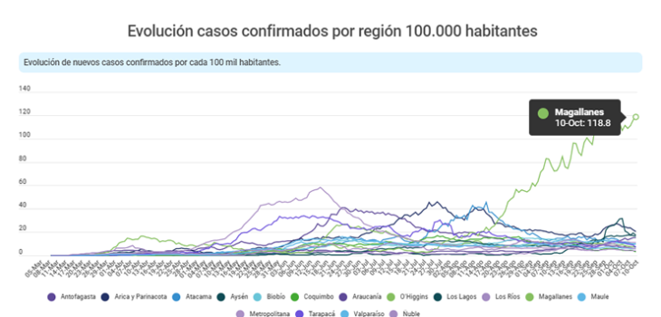 cepa de segunda ola en Magallanes