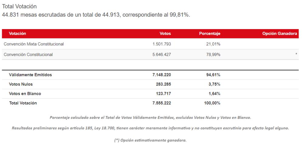 """Servel: """"Sin duda estamos frente a la mayor votación en la historia de Chile"""""""