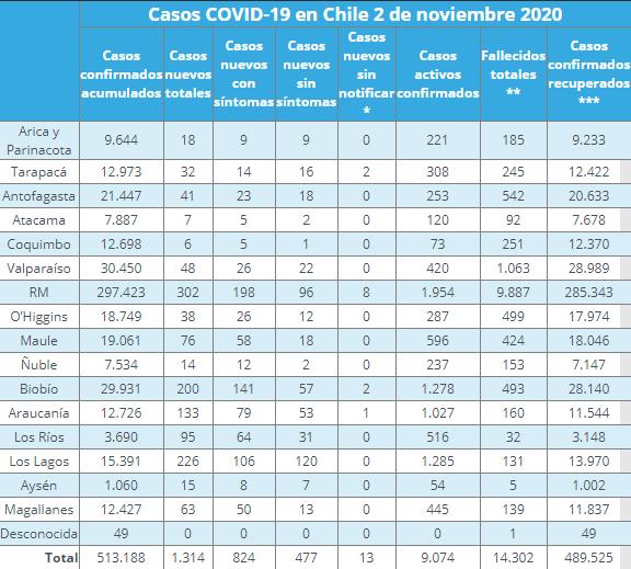 Casos de COVID-19 por región