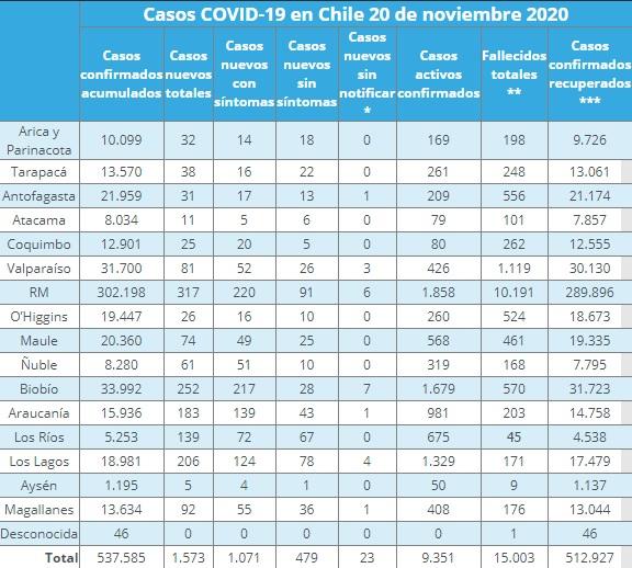nuevos casos de COVID-19 por región