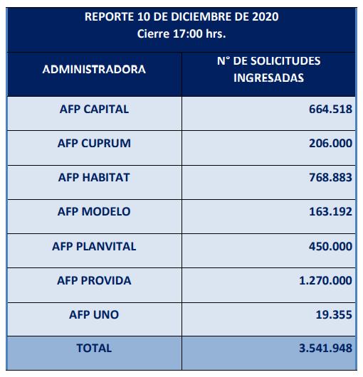 solicitudes de segundo retiro 10% alcanzan las 3,5 millones, un 33% de afiliados
