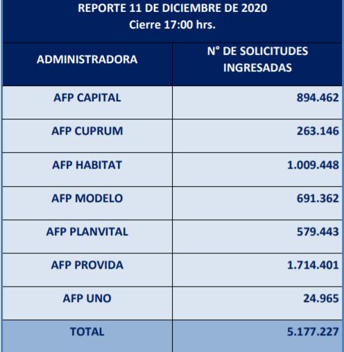 4,7% menos que en el primero: más de 5 millones de afiliados ya han solicitado el retiro del 10%