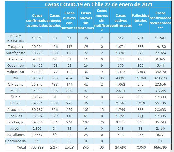casos por región
