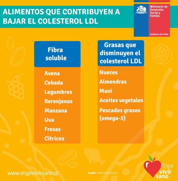 Colesterol alto ¿Sabes como identificarlo?
