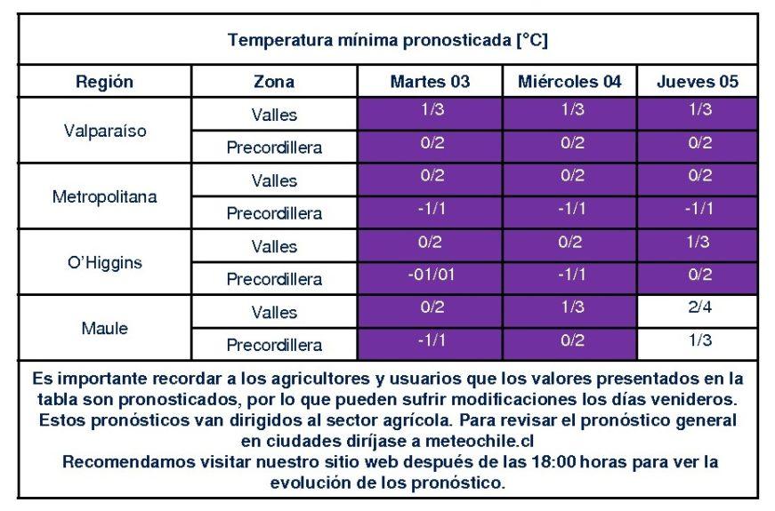 meteorología heladas